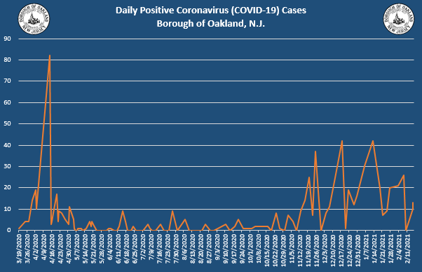 Coronavirus Update 2-18-2021