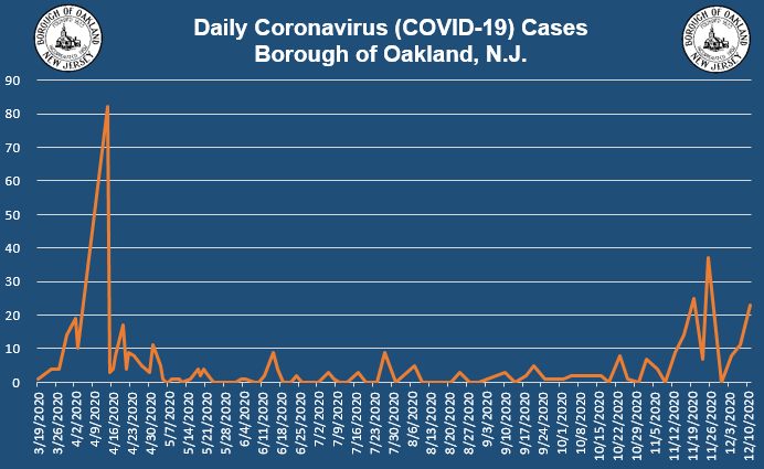 Coronavirus Update 12-14-2020