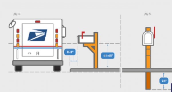 USPS Guidelines